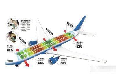 【最好的座位在飞机倒数第五排中间】