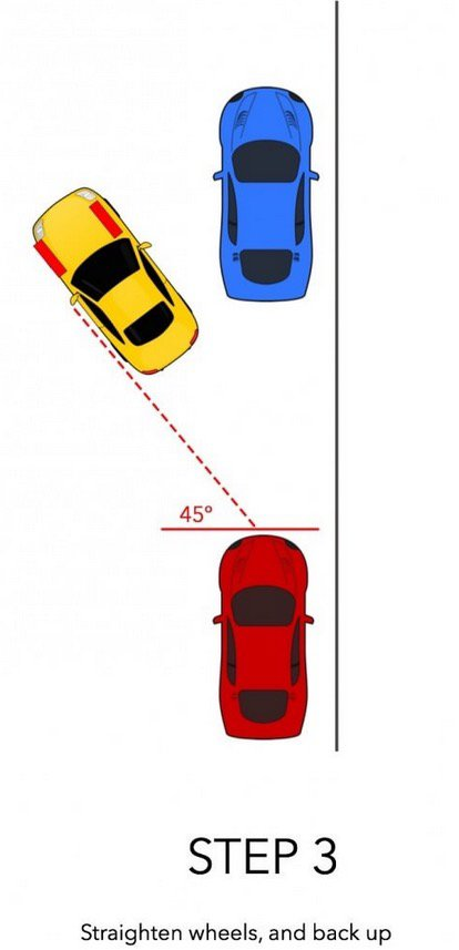 如果你有看到停車位卻怎麼樣也停不進去的窘境,看完這 6 張示意圖你會發現以後整個路邊都是你的停車場了!